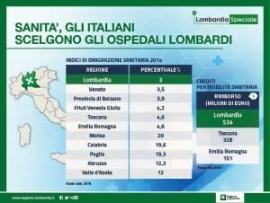 SANITA', GLI ITALIANI SCELGONO GLI OSPEDALI LOMBARDI
