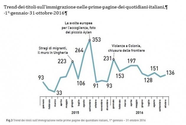 Pianeta Migranti. Cosa ci hanno raccontato i giornali nel 2016?