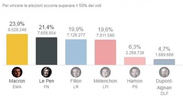 Francia Il candidato centrista Macron può vincere agevolmente contro Le Pen
