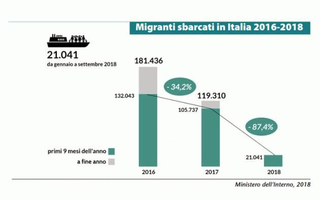 Pianeta Migranti. Basta inventare cifre e dati sui migranti!