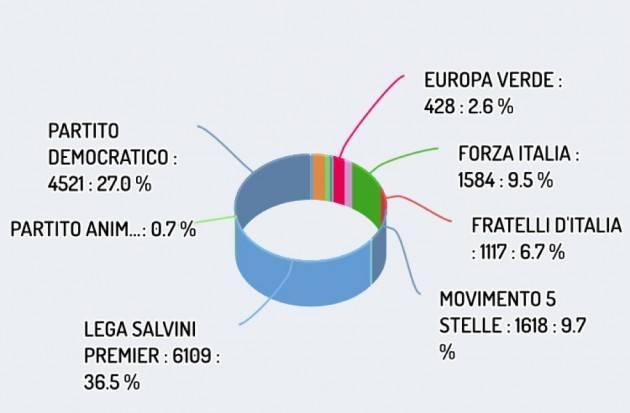 Elezioni Europee 2019 Comune di Cremona. La Lega di Salvini al 35,74%, il PD al 27,39 %,Forza Italia al 9,56%, M5S al 9,26 %