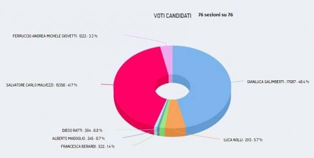 Ballottaggio il 9 giugno. Galimberti al 46,36%, Malvezzi al 41,66% I cremonesi premiamo il lavoro del sindaco uscente.