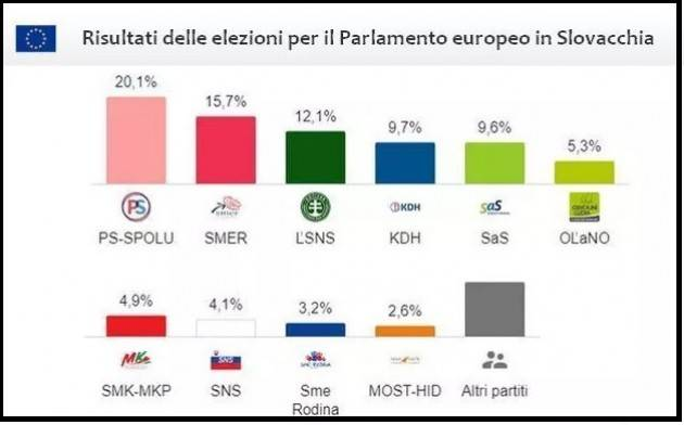 Le elezioni in Slovacchia: vince col 20% la coalizione Progresivne Slovensko-Spolu