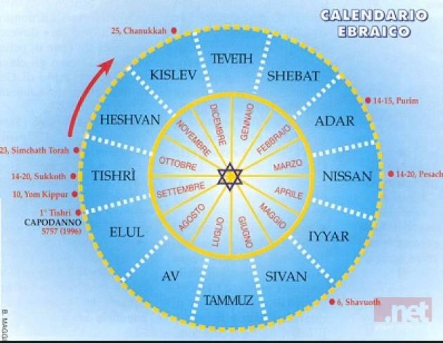 Calendario Delle Festivita 2020.Il Calendario Delle Festivita Ebraiche Del 2020