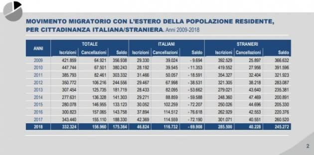 Italiani migranti: in dieci anni secondo l'Istat 816mila i trasferimenti all'estero