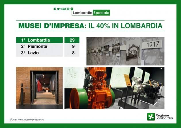 LNews-Focus. LOMBARDIA, FINANZIATI 23 PROGETTI CON OLTRE 280.000 EURO PER VALORIZZARE I MUSEI AZIENDALI