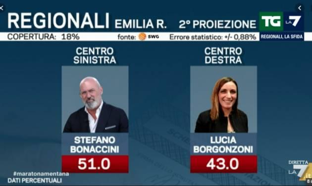 L'Emilia non si Lega, Salvini si rompe 'la spalla' Zingaretti Ringrazia Bonaccini e le Sardine
