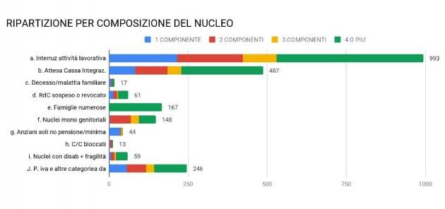 Cremona Dai buoni spesa ai servizi a domicilio, fotografia delle nuove povertà da Coronavirus
