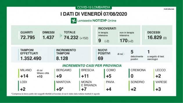 LombardiaNews  Covid-19 I DATI DI VENERDI' 7 AGOSTO, AGGIORNAMENTO DELLE ORE 16.00