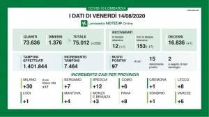 Lombardia News Covid I DATI DI VENERDì 14 AGOSTO, AGGIORNAMENTO DELLE ORE 16.30