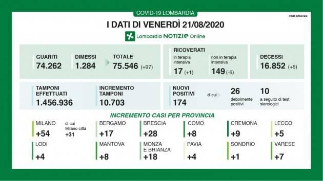LombardiaNews Covid-19 I DATI DI VENERDI' 21 AGOSTO, AGGIORNAMENTO DELLE ORE 16.30
