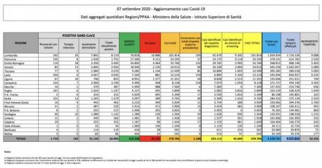 Bollettino 7 settembre 2020: +1.108 nuovi casi, 12 decessi e 223 guariti