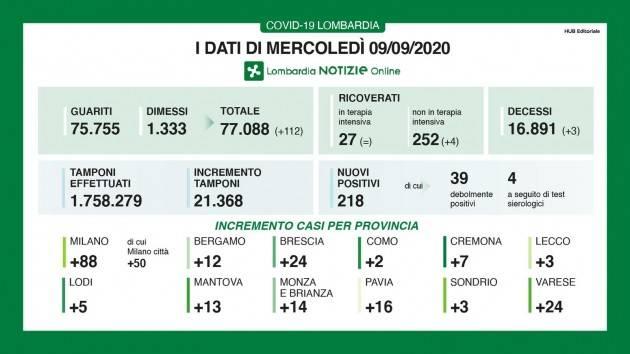 LombNews I DATI DI MERCOLEDÌ 9 SETTEMBRE, AGGIORNAMENTO DELLE ORE 17.15