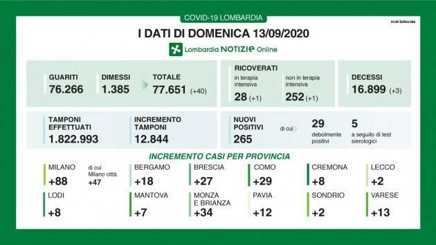 LombNews Covid-19 I DATI DI DOMENICA 13 SETTEMBRE, AGGIORNAMENTO DELLE ORE 16.10