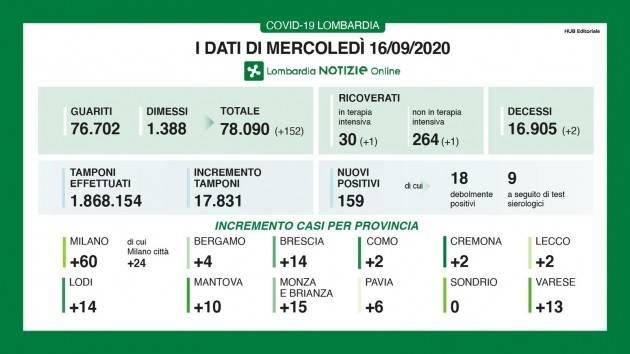 LombNews I DATI DI MERCOLEDI' 16 SETTEMBRE, AGGIORNAMENTO DELLE ORE 17.45