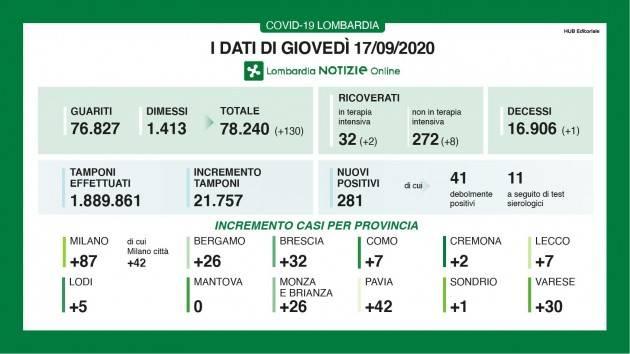 LombNews Covid-19  I DATI DI GIOVEDI' 17 SETTEMBRE, AGGIORNAMENTO DELLE ORE 16.20