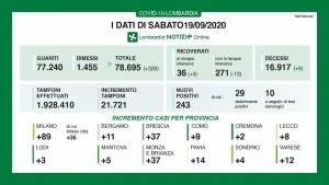 LOMBNews  Covid-19 I DATI DI SABATO 19 SETTEMBRE, AGGIORNAMENTO DELLE ORE 17.15