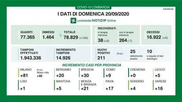LOMBNEWS  Covid-19 I DATI DI DOMENICA 20 SETTEMBRE, AGGIORNAMENTO DELLE ORE 16.15