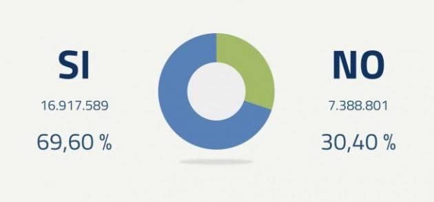 I risultati definitivi: Sì al 69,60%, No al 30,40%. Affluenza al 53,84%