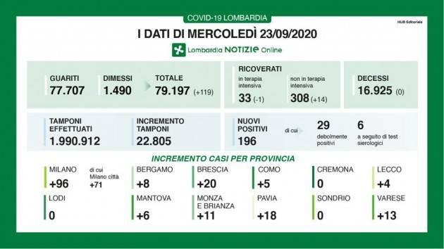 LombNews  Covid-19  I DATI DI MERCOLEDÌ 23 SETTEMBRE, AGGIORNAMENTO DELLE ORE 17.45