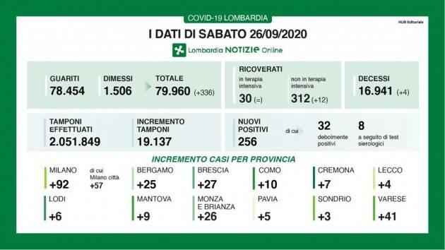 LombNews Covid-19 I DATI DI SABATO 26 SETTEMBRE, AGGIORNAMENTO DELLE ORE 16.25