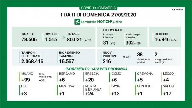 LombNew Covid-19 I DATI DI DOMENICA 27 SETTEMBRE, AGGIORNAMENTO DELLE ORE 16.30