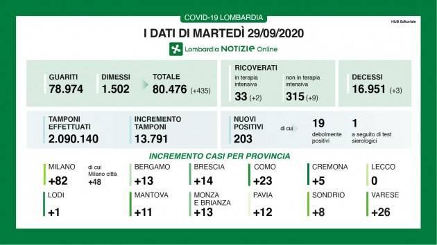 LombNews Covid-19 I DATI DI MARTEDÌ 29 SETTEMBRE, AGGIORNAMENTO DELLE ORE 17.15