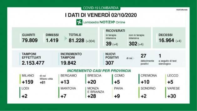 LombNews Covid-19 I DATI DI SABATO 3 OTTOBRE, AGGIORNAMENTO DELLE ORE 16.45
