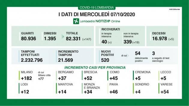 LombNews  Covid  I DATI DI MERCOLEDÌ 7 OTTOBRE, AGGIORNAMENTO DELLE ORE 16.55