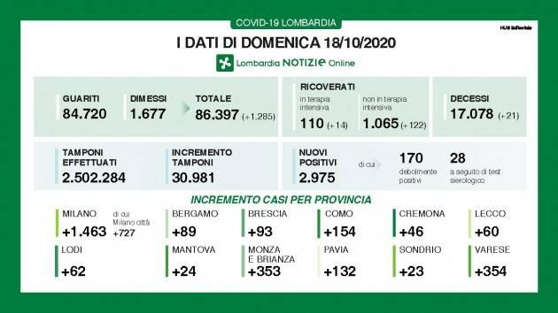 LombNews  Covid I DATI DI DOMENICA 18 OTTOBRE QUASI 3mila positivi