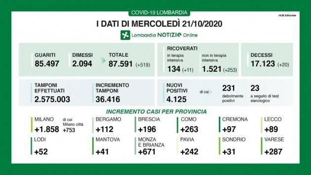 LombNews Covid-19  DATI DI MERCOLEDI' 21  OTTOBRE Positivi in crescita esponenziale