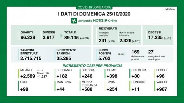 LombNews Covid I DATI DI DOMENICA 25 OTTOBRE Effettuati 35.285 tamponi: 5.762 positivi (16,3%)