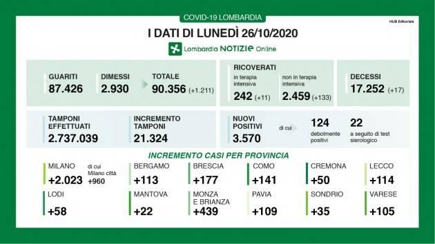 LombNews  Lombardia I DATI COVID-19 DI LUNEDI' 26 OTTOBRE, AGGIORNAMENTO DELLE ORE 18.00 Ancora verso l'alto
