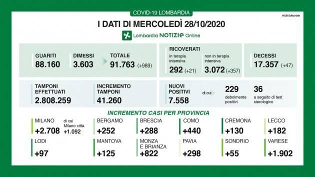 LombNews  Covid 2° Ondata I DATI DI MERCOLEDÌ 28 OTTOBRE Nuovo negativo record con 7.558 contagi