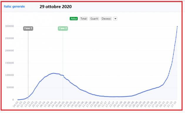 Italia Dati 29/10 Coronavirs 2° Ondata :  26.831 nuovi casi in Italia, con oltre tamponi  201.452 e 217 vittime