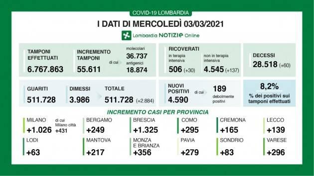 Lombardia Covid19 DATI  03/03/21  con 4.590  positivi su 55.611 tamponi, 60 decessi