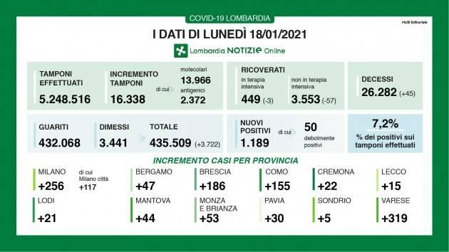 LombNews Covid-19 I DATI  19/01/21  con  930   positivi su 24.129  tamponi , e 57 decessi