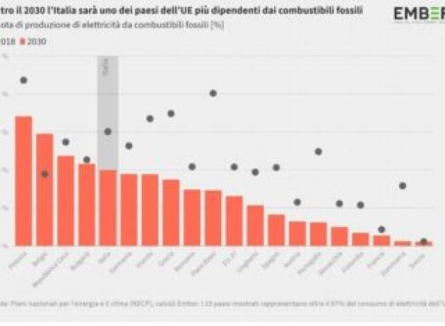 Lotta al cambiamento climatico, Italia e Germania dietro la lavagna