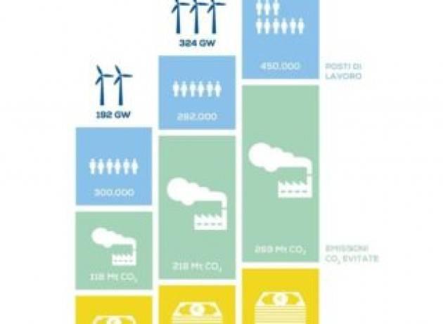 Nell'ultimo anno l'eolico ha fatto risparmiare all'Italia 25 milioni di barili di petrolio