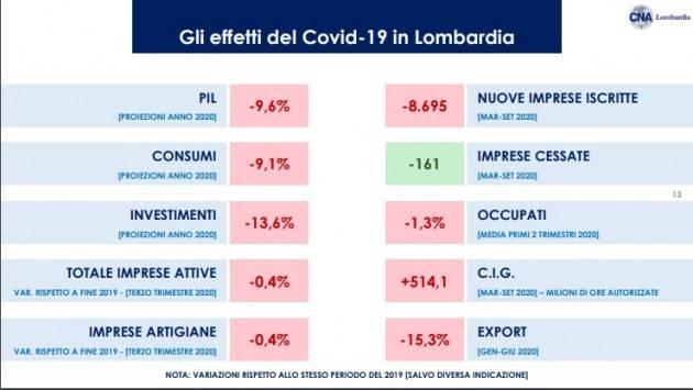CNA LOMBARDIA L'impatto del Covid-19 sull'economia in Lombardia