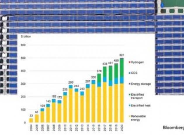Nel 2020 superati i 500 miliardi di dollari di investimenti nella transizione energetica. E l'Ue è leader mondiale