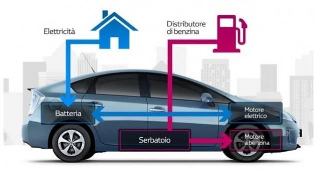 Zeus Mobilità elettrica, la Lombardia è la regione più avanti