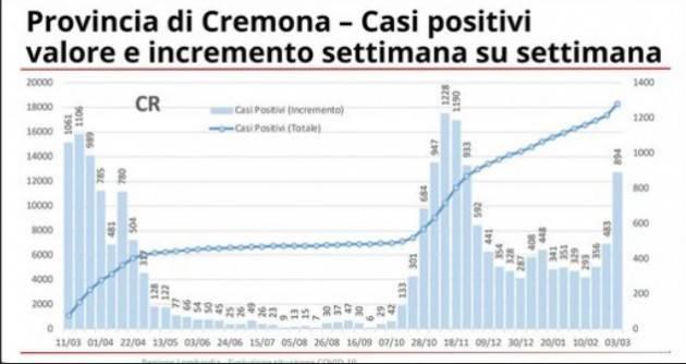 Matteo Piloni (PD) Lombardia si avvicina la zona rossa:268 positivi su 100mila