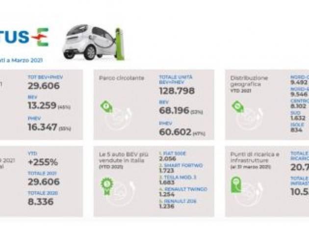 Gli incentivi per le auto elettriche potrebbero finire ad agosto