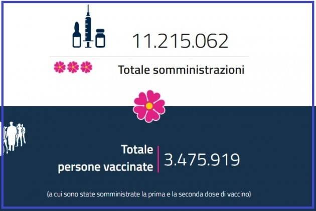 CORONAVIRUS Italia Vaccinati con una dose 11milioni.Con due  3,5milioni