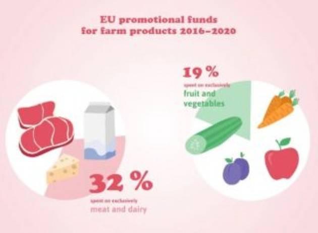 Come i fondi europei promuovono il consumo di carne
