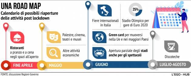 ITALIA !! SI RIAPRE: ECCO IL CALENDARIO DELLE POSSIBILI APERTURE - GRAFICA