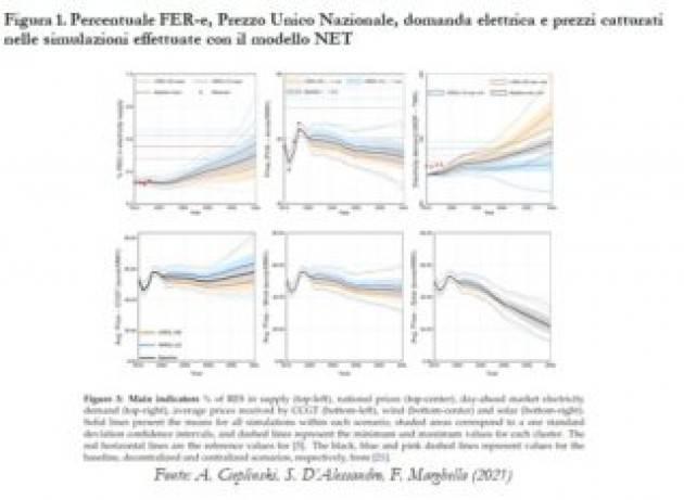Le difficoltà della penetrazione delle rinnovabili in mercati elettrici liberalizzati