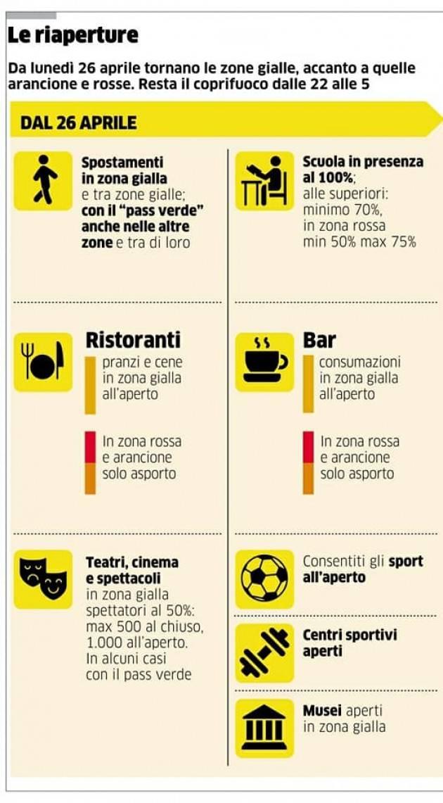 ITALIA : DA OGGI SI RIAPRE: DA LUGLIO COPRIFUOCO ALLE 23