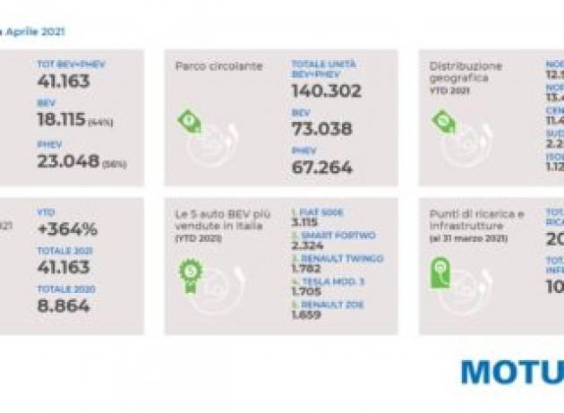 Auto elettriche in Italia: ad aprile più richieste che disponibilità
